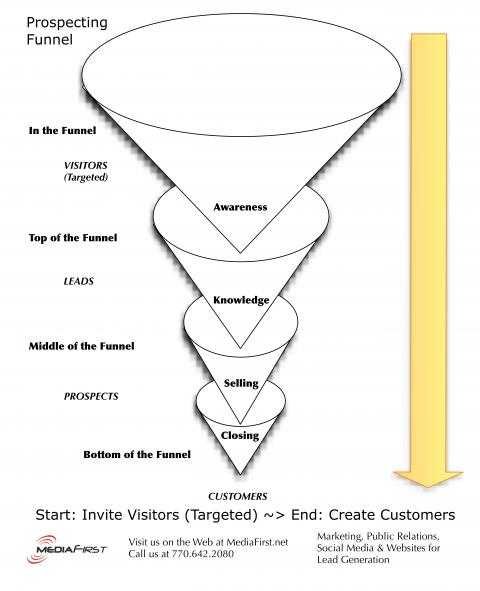 Prospecting-Funnel, image credit @jimcaruso